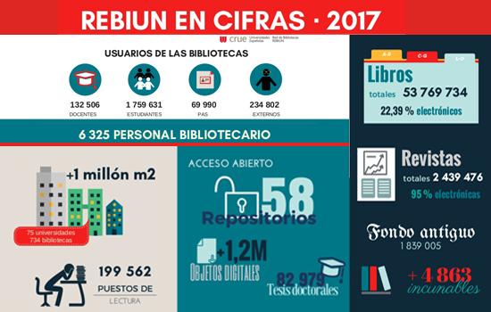 Bibliotecas universitarias en cifras
